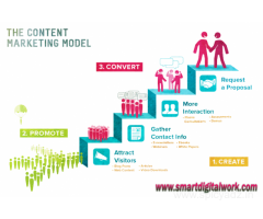 Content Writing Services India | Content Marketing Services Delhi - SMARTDIGITALWORK